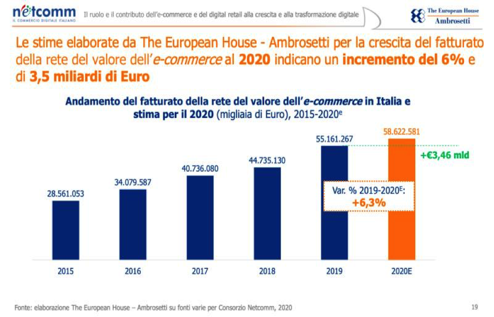 Dati e-commerce Ambrosetti